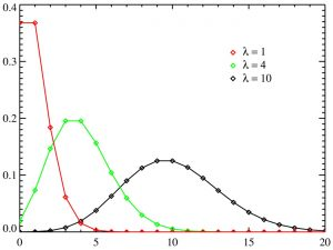 Poisson vs Normal Distribution
