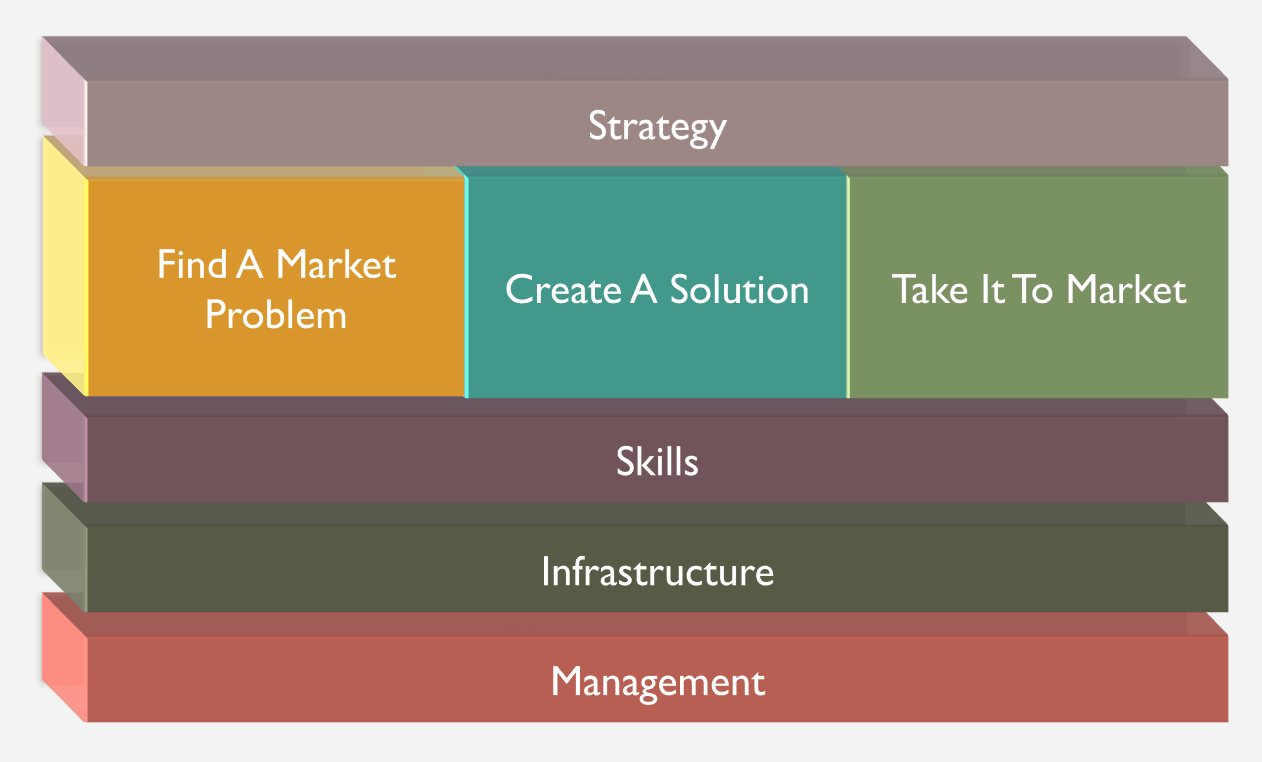 This Framework Gives You Product Management Super Powers 3